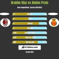 Brahim Diaz vs Abdon Prats h2h player stats