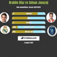 Brahim Diaz vs Adnan Januzaj h2h player stats