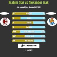 Brahim Diaz vs Alexander Isak h2h player stats