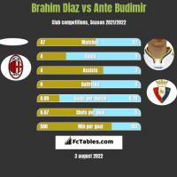 Brahim Diaz vs Ante Budimir h2h player stats
