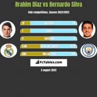 Brahim Diaz vs Bernardo Silva h2h player stats