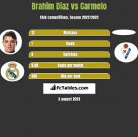 Brahim Diaz vs Carmelo h2h player stats
