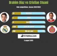 Brahim Diaz vs Cristian Stuani h2h player stats