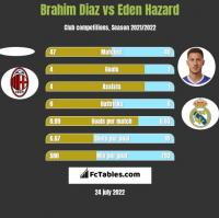 Brahim Diaz vs Eden Hazard h2h player stats
