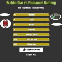 Brahim Diaz vs Emmanuel Boateng h2h player stats