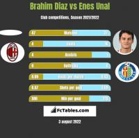 Brahim Diaz vs Enes Unal h2h player stats