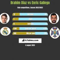 Brahim Diaz vs Enric Gallego h2h player stats
