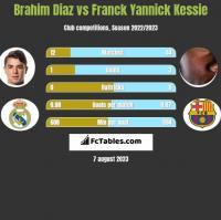 Brahim Diaz vs Franck Yannick Kessie h2h player stats