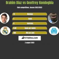 Brahim Diaz vs Geoffrey Kondogbia h2h player stats