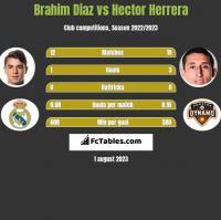 Brahim Diaz vs Hector Herrera h2h player stats