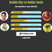 Brahim Diaz vs Helder Costa h2h player stats