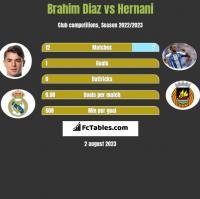 Brahim Diaz vs Hernani h2h player stats