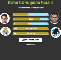 Brahim Diaz vs Ignacio Pussetto h2h player stats