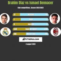 Brahim Diaz vs Ismael Bennacer h2h player stats