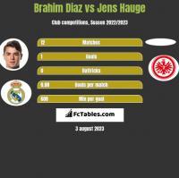 Brahim Diaz vs Jens Hauge h2h player stats
