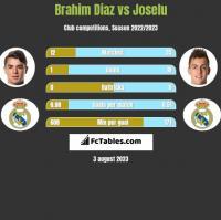 Brahim Diaz vs Joselu h2h player stats