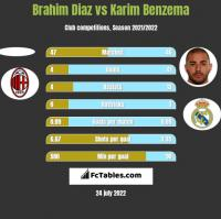 Brahim Diaz vs Karim Benzema h2h player stats