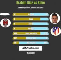 Brahim Diaz vs Koke h2h player stats