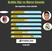 Brahim Diaz vs Marco Asensio h2h player stats