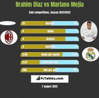 Brahim Diaz vs Mariano Mejia h2h player stats