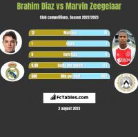 Brahim Diaz vs Marvin Zeegelaar h2h player stats