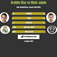 Brahim Diaz vs Mate Jajalo h2h player stats