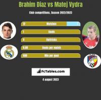 Brahim Diaz vs Matej Vydra h2h player stats