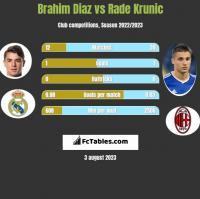Brahim Diaz vs Rade Krunic h2h player stats