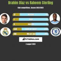 Brahim Diaz vs Raheem Sterling h2h player stats