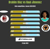 Brahim Diaz vs Raul Jimenez h2h player stats