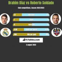 Brahim Diaz vs Roberto Soldado h2h player stats