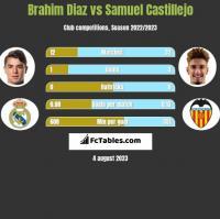 Brahim Diaz vs Samuel Castillejo h2h player stats