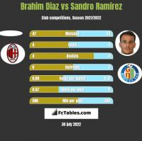 Brahim Diaz vs Sandro Ramirez h2h player stats