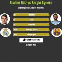 Brahim Diaz vs Sergio Aguero h2h player stats