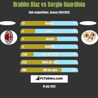 Brahim Diaz vs Sergio Guardiola h2h player stats