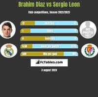 Brahim Diaz vs Sergio Leon h2h player stats
