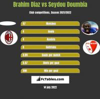 Brahim Diaz vs Seydou Doumbia h2h player stats