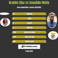 Brahim Diaz vs Souahilo Meite h2h player stats