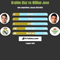 Brahim Diaz vs Willian Jose h2h player stats