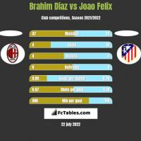 Brahim Diaz vs Joao Felix h2h player stats