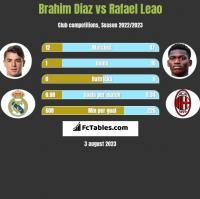 Brahim Diaz vs Rafael Leao h2h player stats