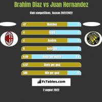 Brahim Diaz vs Juan Hernandez h2h player stats