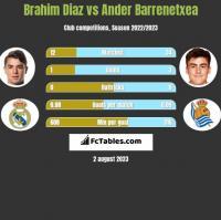 Brahim Diaz vs Ander Barrenetxea h2h player stats