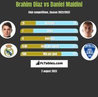 Brahim Diaz vs Daniel Maldini h2h player stats