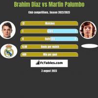 Brahim Diaz vs Martin Palumbo h2h player stats