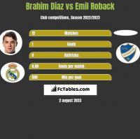 Brahim Diaz vs Emil Roback h2h player stats