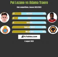 Pol Lozano vs Adama Traore h2h player stats