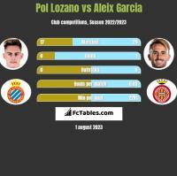 Pol Lozano vs Aleix Garcia h2h player stats