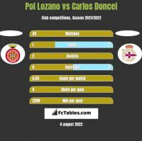 Pol Lozano vs Carlos Doncel h2h player stats