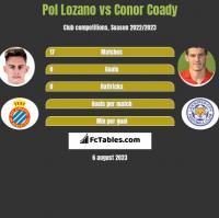 Pol Lozano vs Conor Coady h2h player stats